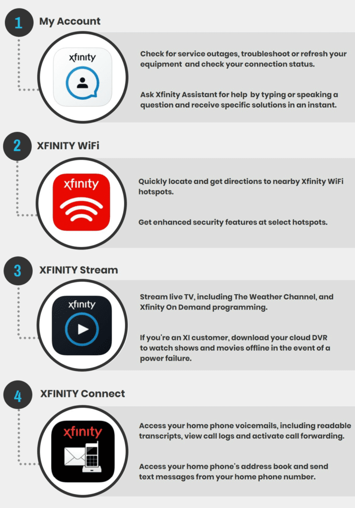 Preparing for Power Outages During Hurricane Season? Add These Xfinity Apps to Your Arsenal