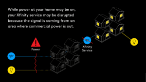 An infographic describing the differences between internet and power outages